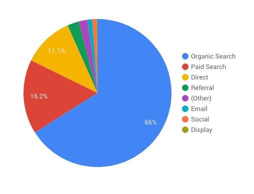 Search distribution pie chart
